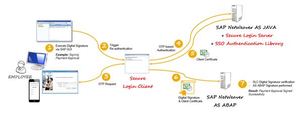 2FA Architektur mit SAP und Bank Communication Management